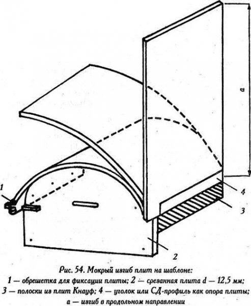 Инструкция по возведению гипсокартонных колонн в фото