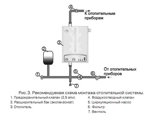 Качественное отопление бани своими руками в фото