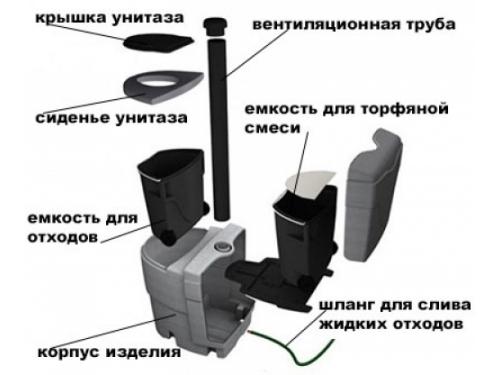 Как подобрать торфяной биотуалет? в фото