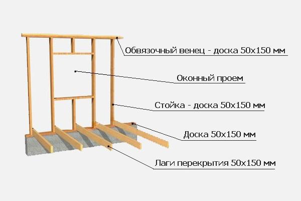 Как построить надежный дом из досок? в фото