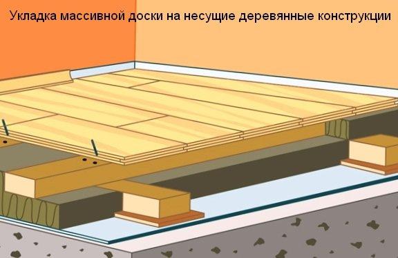 Как правильно укладывать полы в деревянном доме? в фото