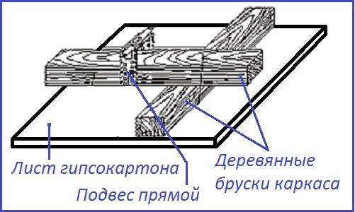 Как сделать деревянный каркас для гипсокартона в фото