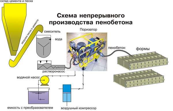 Как сделать установку для производства пенобетона своими руками в фото