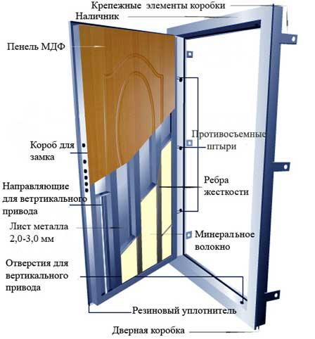 Как установить китайскую металлическую дверь: особенности в фото