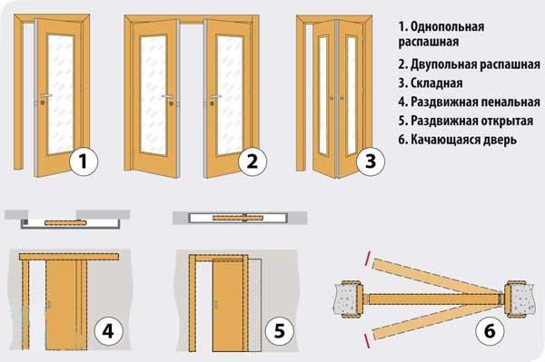 Как выбрать двери межкомнатные: материал, фурнитура, отделка в фото