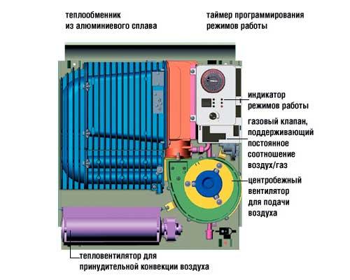 Как выбрать газовый конвектор в фото