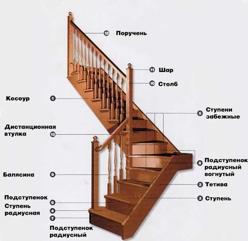 Какие лестницы для дачи можно сделать своими руками? в фото