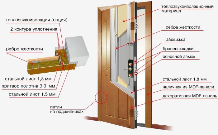 Какие стальные двери лучше — критерии выбора в фото