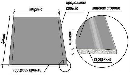 Обшиваем радиатор гипсокартоном легко и без проблем в фото