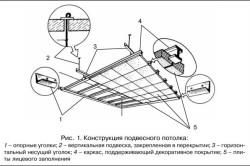 Отделка потолков своими руками: технологии, материалы в фото