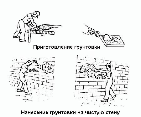 Подготовка стен перед поклейкой обоев: инструменты, этапы в фото