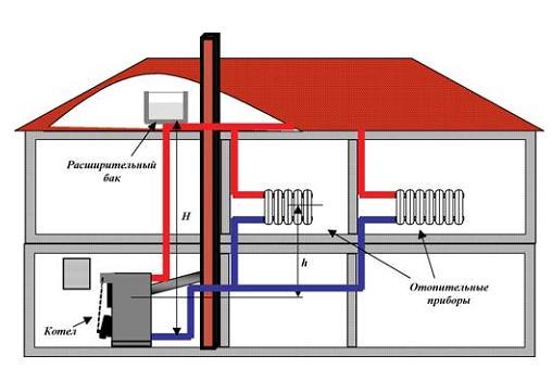Расчет объема расширительного бака для отопления в фото