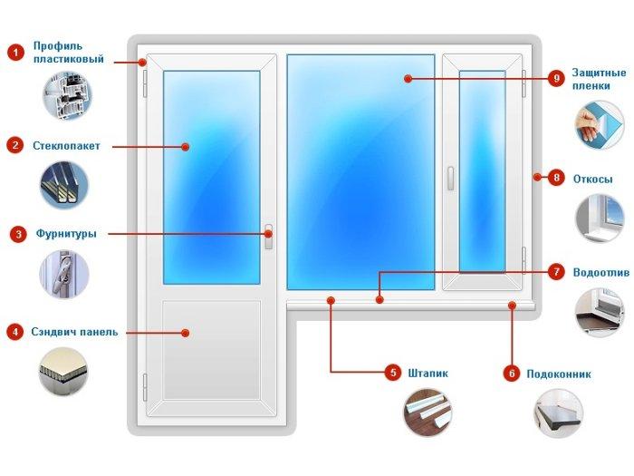 Регулировка пластиковых дверей в фото