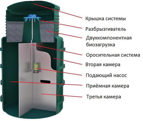 Септик Эвосток (Evo Stok): с биофильтром, станция естественной очистки в фото