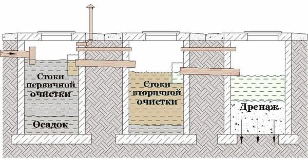 Септик своими руками из бетонных колец: схема, устройство, как сделать самому, фото в фото