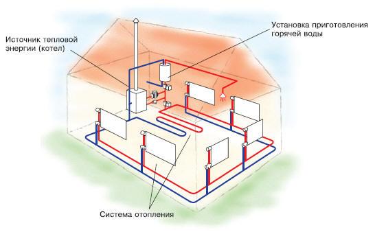 Система отопления с естественной циркуляцией в фото