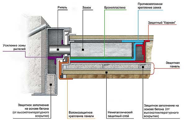 Стальные входные двери: как выбрать надежную конструкцию для дома, схемы (видео) в фото