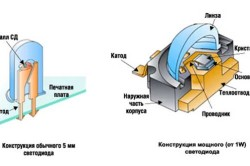 Светодиодная панель своими руками: правила установки в фото