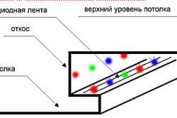 Светодиодная подсветка потолка своими руками: рекомендации по выполнению монтажа в фото