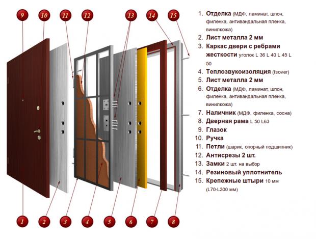 параметры при покупке металлических дверей