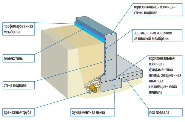 gidroizolyaciya dlya fundamenta1