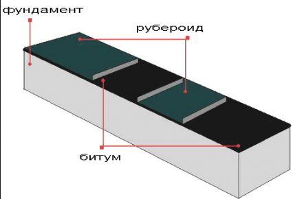 oklejochnaja_dlya_fundamenta-3