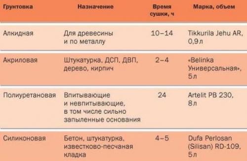 po_sostavu-500x327