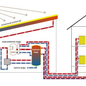 Воздушный солнечный коллектор для отопления – перспективное направление применения возобновляемых источников энергии