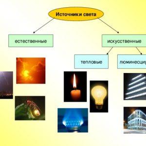 Искусственные или естественные источники света?