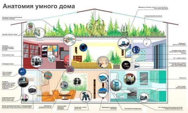 umnyj dom 1